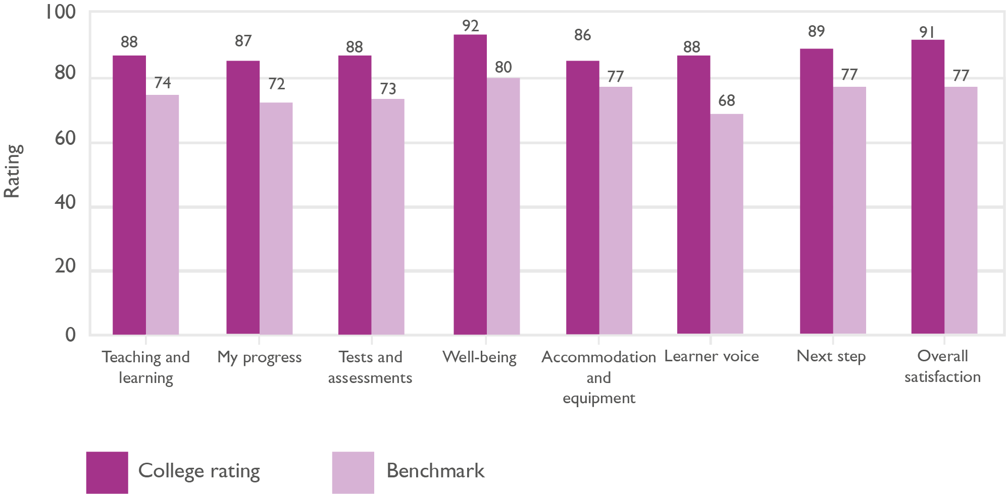 Bar chart showing year end adult learner satisfaction, based on QDP survey