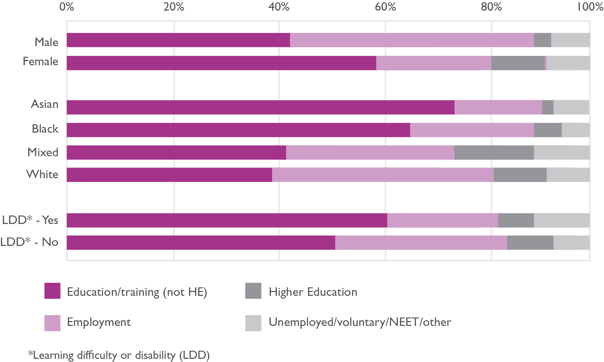 Bar chart showing the destinations of adult learners, by diversity type