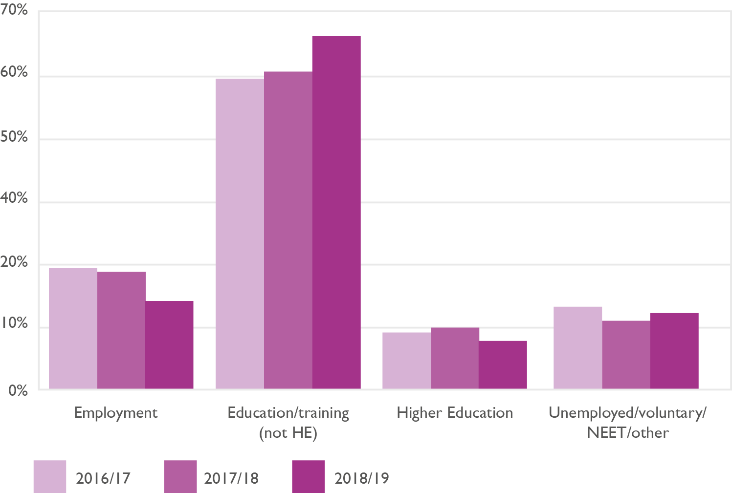 Bar chart showing the destinations of unemployed adult learners