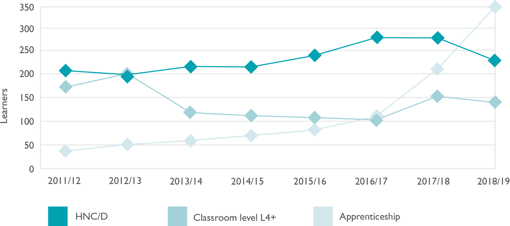 Line graph showing learner engagement trend analysis