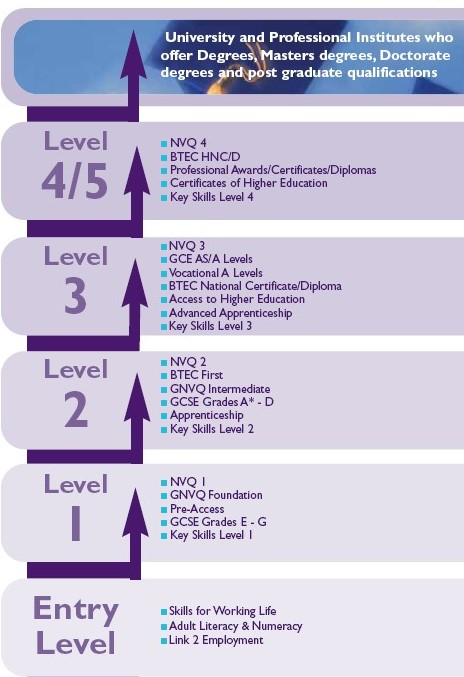 Potential Progression Routes for Course Levels.